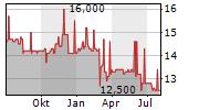 WASGAU PRODUKTIONS & HANDELS AG Chart 1 Jahr