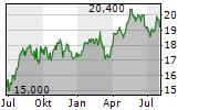 WASHINGTON H SOUL PATTINSON & COMPANY LIMITED Chart 1 Jahr