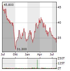 WASHTEC Aktie Chart 1 Jahr