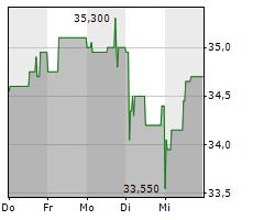 WASHTEC AG Chart 1 Jahr