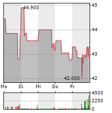 WASHTEC Aktie 1-Woche-Intraday-Chart