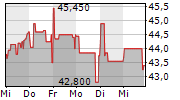 WASHTEC AG 1-Woche-Intraday-Chart
