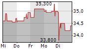 WASHTEC AG 5-Tage-Chart