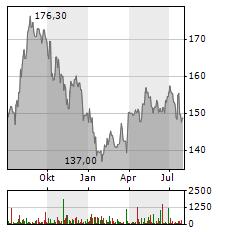 WASTE MANAGEMENT Aktie Chart 1 Jahr