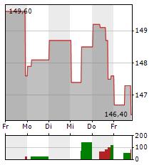 WASTE MANAGEMENT Aktie 1-Woche-Intraday-Chart