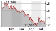 WATERSTONE FINANCIAL INC Chart 1 Jahr