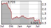 WATKIN JONES PLC Chart 1 Jahr