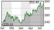 WATSCO INC Chart 1 Jahr
