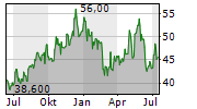 WAVESTONE SA Chart 1 Jahr