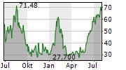 WAYFAIR INC Chart 1 Jahr