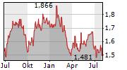 WAYPOINT REIT Chart 1 Jahr