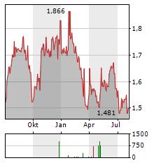 WAYPOINT REIT Aktie Chart 1 Jahr