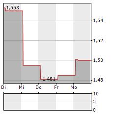 WAYPOINT REIT Aktie 5-Tage-Chart