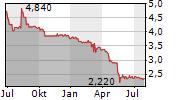 WCM BETEILIGUNGS UND GRUNDBESITZ-AG Chart 1 Jahr