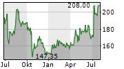 WD-40 COMPANY Chart 1 Jahr