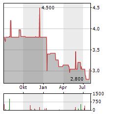 WEBAC Aktie Chart 1 Jahr