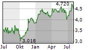 WEBJET LIMITED Chart 1 Jahr