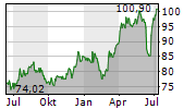 WEC ENERGY GROUP INC Chart 1 Jahr