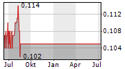 WEE HUR HOLDINGS LTD Chart 1 Jahr