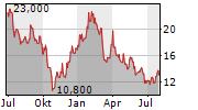 WEIBO CORPORATION ADR Chart 1 Jahr