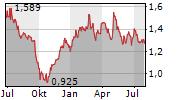 WEICHAI POWER CO LTD Chart 1 Jahr
