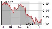 WELLARD LIMITED Chart 1 Jahr