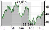 WELLS FARGO & COMPANY Chart 1 Jahr