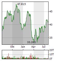 WELLS FARGO Aktie Chart 1 Jahr