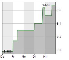 WENG FINE ART AG Chart 1 Jahr
