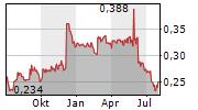 WENTWORTH RESOURCES PLC Chart 1 Jahr