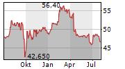 WERELDHAVE BELGIUM SCA Chart 1 Jahr