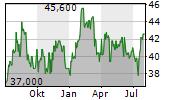 WERNER ENTERPRISES INC Chart 1 Jahr