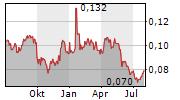 WEST CHINA CEMENT LTD Chart 1 Jahr