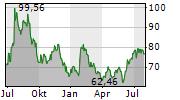 WEST FRASER TIMBER CO LTD Chart 1 Jahr
