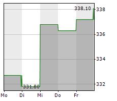 WEST PHARMACEUTICAL SERVICES INC Chart 1 Jahr
