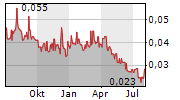 WEST RED LAKE GOLD MINES INC Chart 1 Jahr