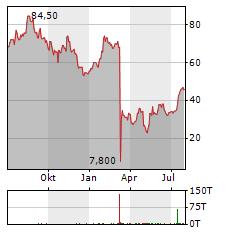 WESTERN ALLIANCE BANCORPORATION Aktie Chart 1 Jahr