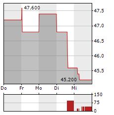 WESTERN ALLIANCE BANCORPORATION Aktie 1-Woche-Intraday-Chart