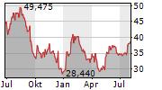 WESTERN DIGITAL CORPORATION Chart 1 Jahr