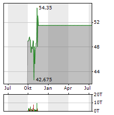 WESTERN DIGITAL Aktie Chart 1 Jahr