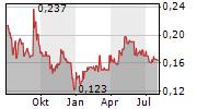 WESTERN RESOURCES CORP Chart 1 Jahr