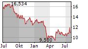 WESTERN UNION COMPANY Chart 1 Jahr