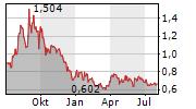 WESTERN URANIUM & VANADIUM CORP Chart 1 Jahr