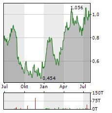 WESTGOLD RESOURCES Aktie Chart 1 Jahr