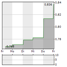 WESTGOLD RESOURCES Aktie 1-Woche-Intraday-Chart