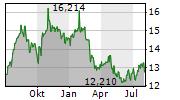 WESTPAC BANKING CORPORATION Chart 1 Jahr