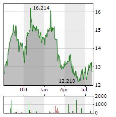 WESTPAC Aktie Chart 1 Jahr