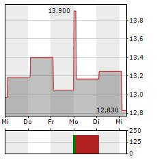 WESTPAC Aktie 1-Woche-Intraday-Chart