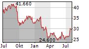 WESTROCK COMPANY Chart 1 Jahr