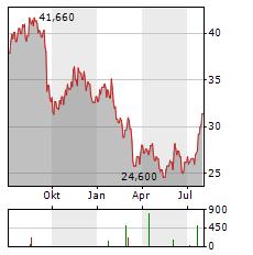 WESTROCK Aktie Chart 1 Jahr
